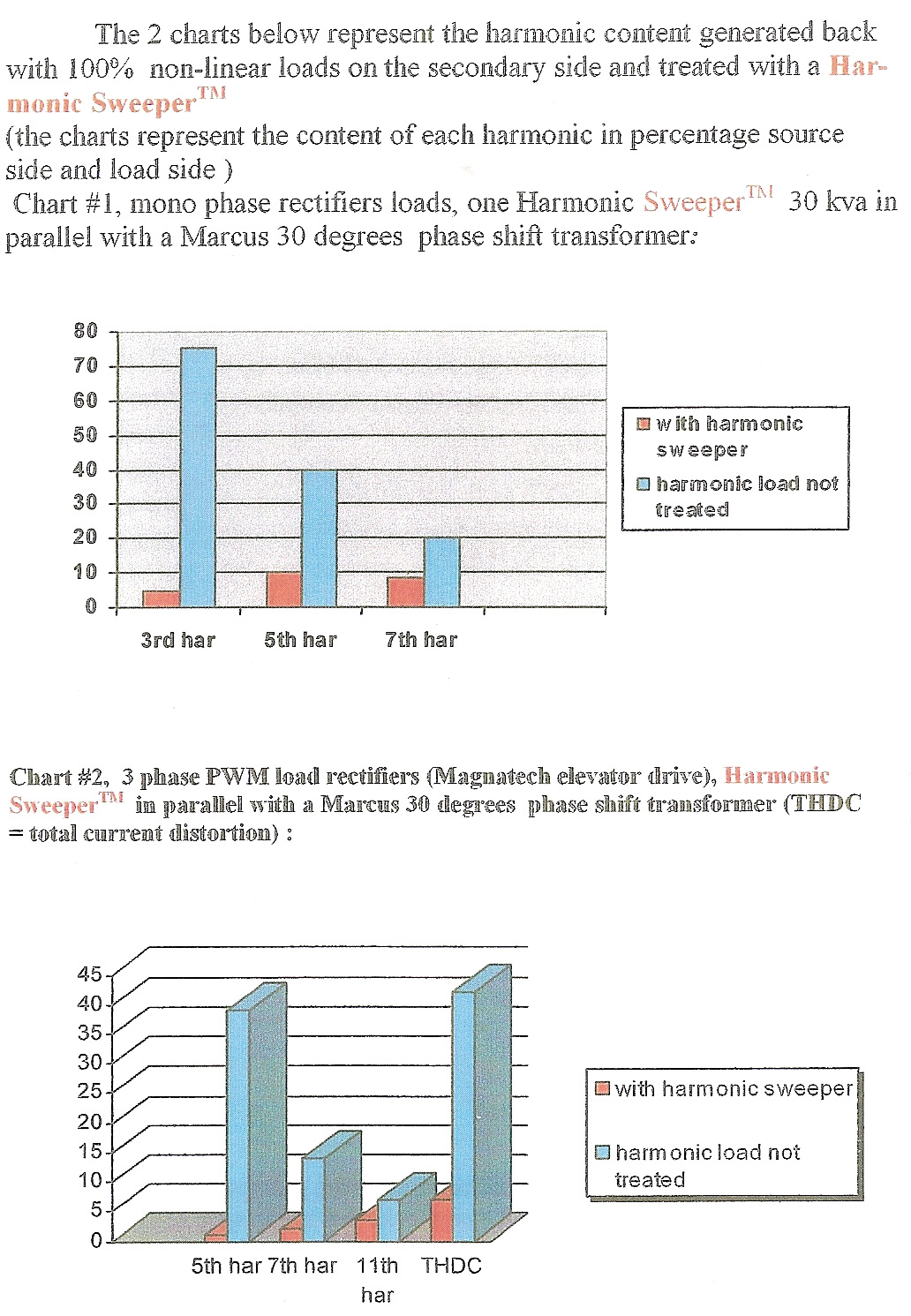 27_4_MTZ Performance and Field Result Charts mtz marcus harmonic mitigating (harmonic sweeper) distribution marcus transformer wiring diagram at bakdesigns.co
